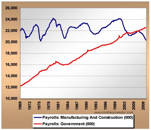 manufacturing-vs-govt-jobs1